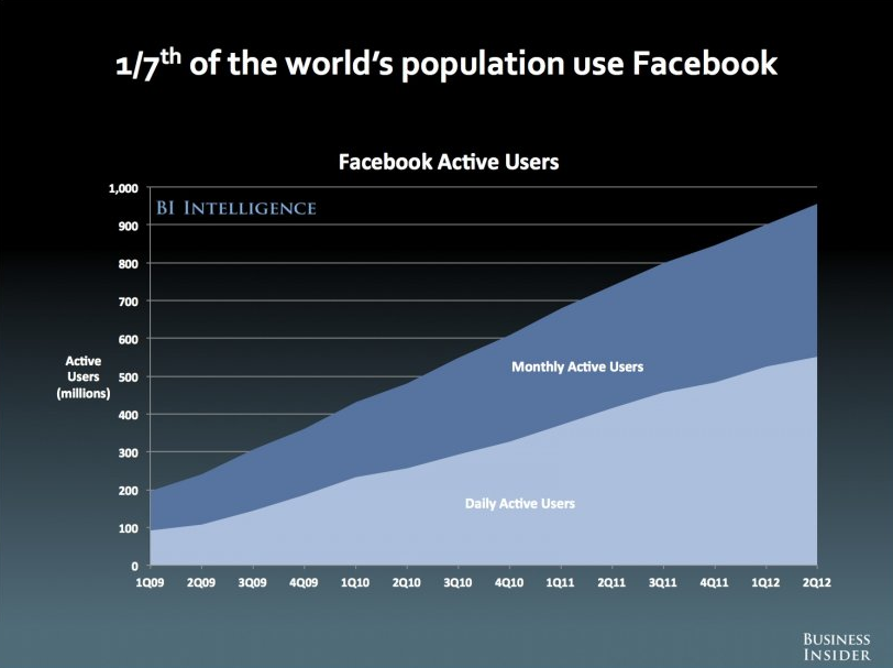 Facebook Active Users Chart