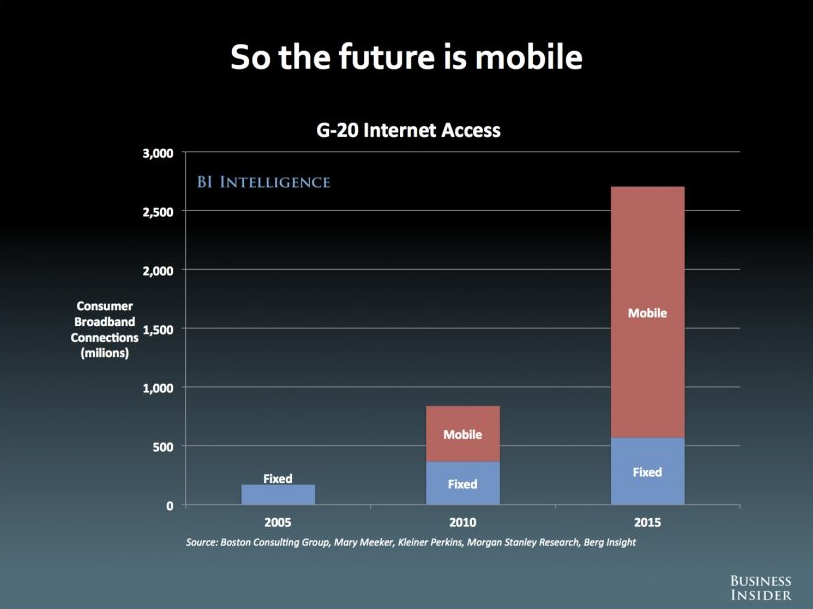 Internet access projections for fixed versus mobile access