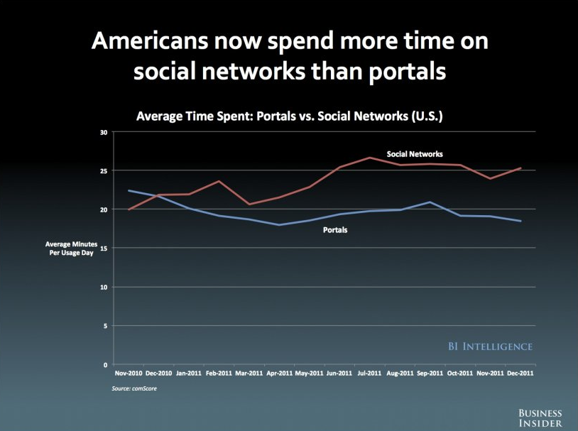 Social Networks Time Spent chart