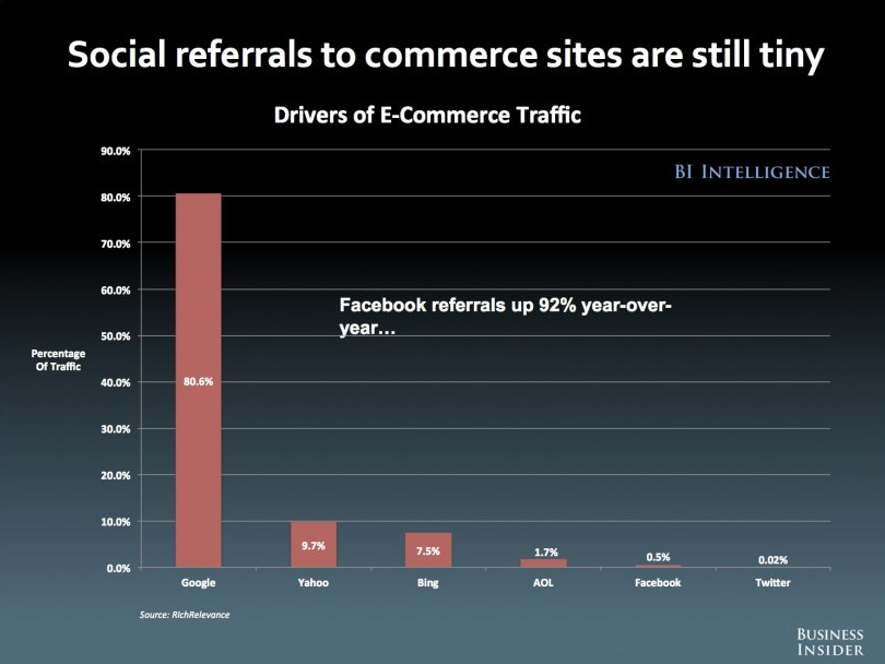 Social Network Referrals to commerce sites chart