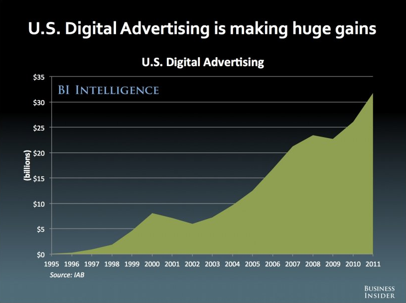 US Digital Ad Spend Chart