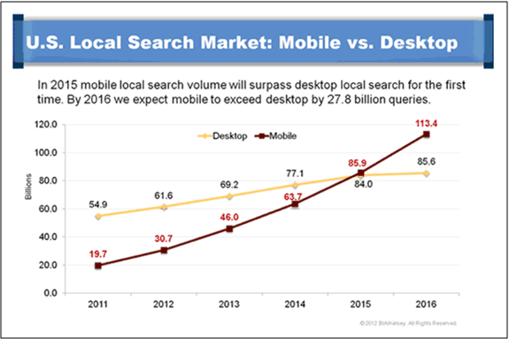 BIA Kelsey Local Mobile Search Growth through 2016